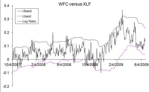 WFC v XLF