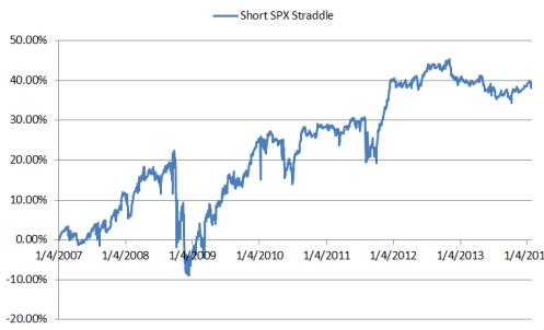 Short SPX Straddle