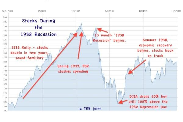 The Great Depression: ...