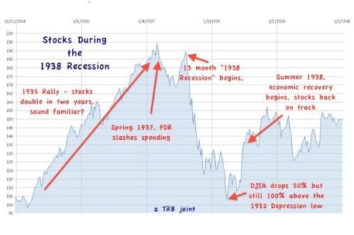 stock chart depression