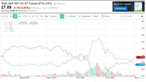 XIV vs VXX 3 month performance