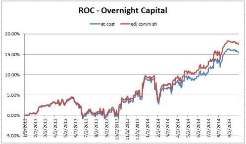 ROC Performance