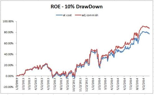 ROE Performance