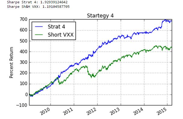 Trading strategy vxx