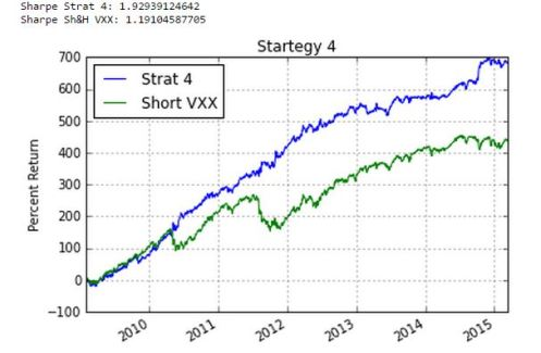 VXX Strategy Combined with Leveraged TLT ETF